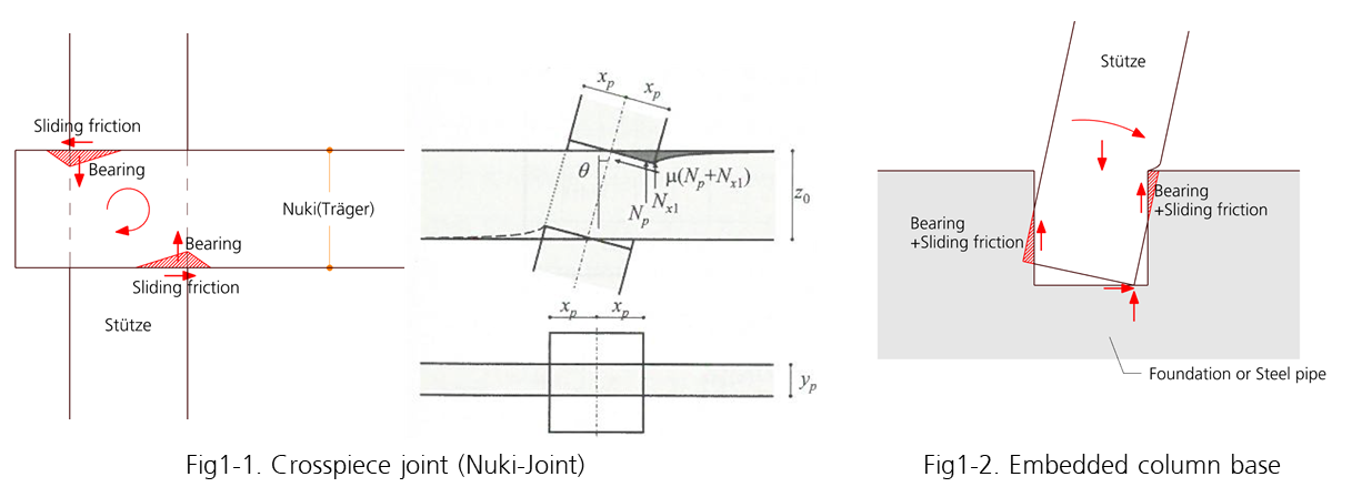 Fig 1 Nuki-Joint Fig 2 Hottate-Bashira